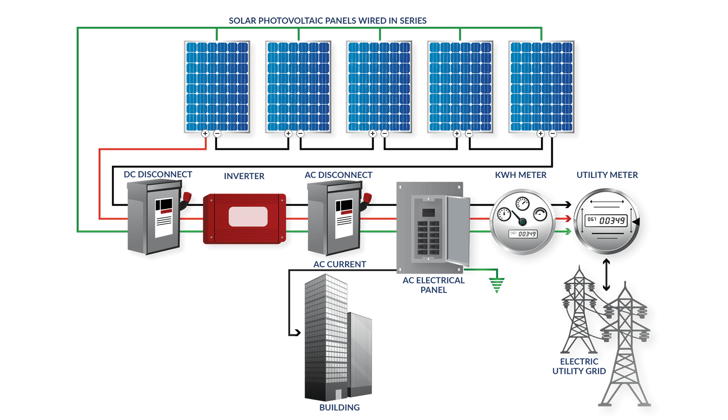 Innova Solar Colombia How Panels Work Diagram Panel Photovoltaic In Addition There Is Usually The Incorporation Of A Monitoring And Data Management System That Enables Tracking Energy Produced By Pv