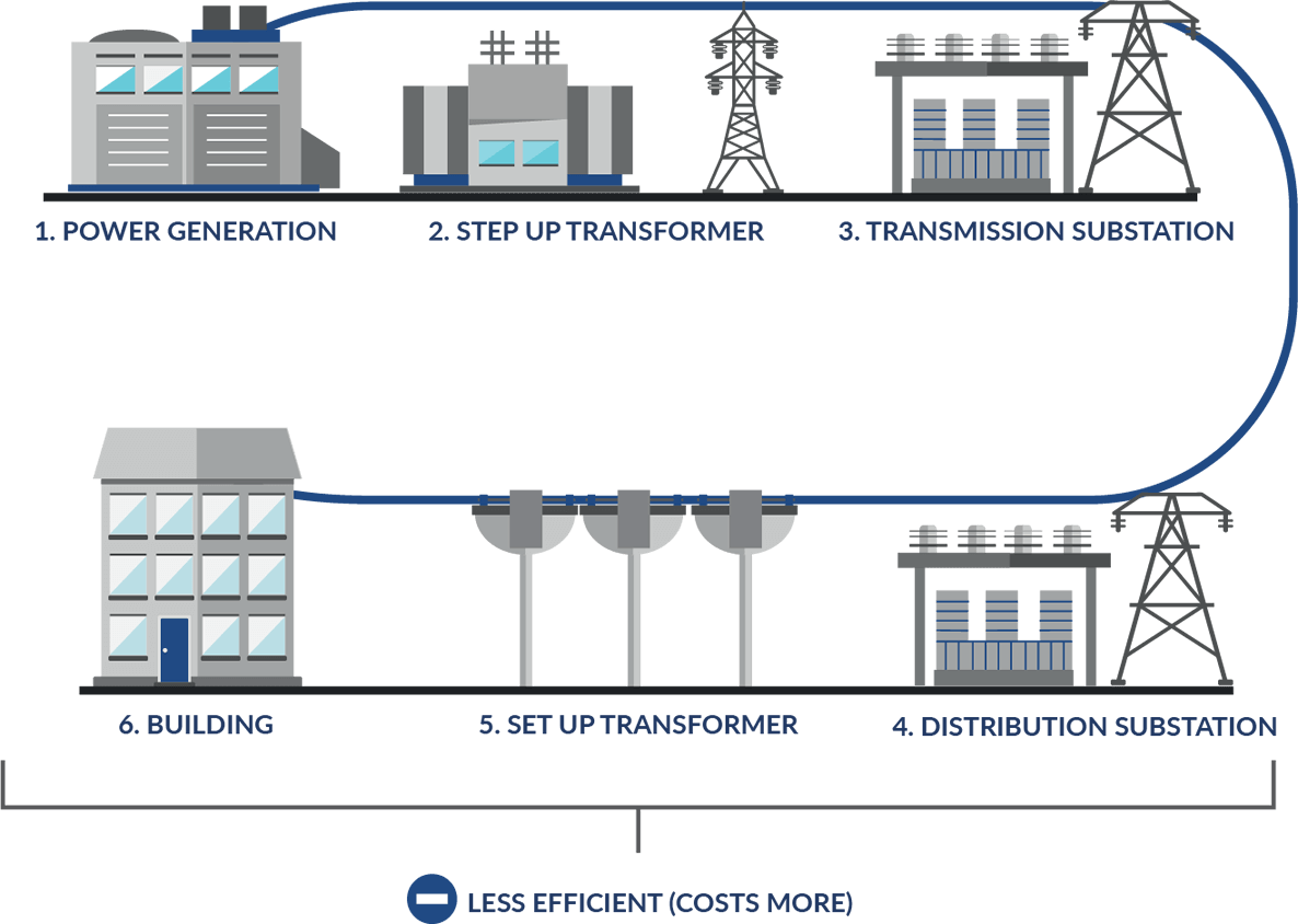 Innova Solar Colombia Electrical Grid Plan A Self Generation System Through Rooftop Is Pretty Simple Since The Energy Generated By Sun Flows Directly From Panels To Building